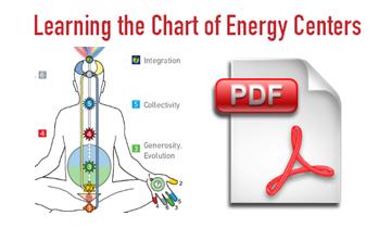 Learning about the energy centers - Sahaja Meditation